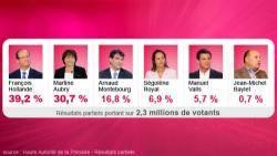 resultats-partiels-au-premier-tour-de-la-primaire-socialiste-10561604akzvv_1713