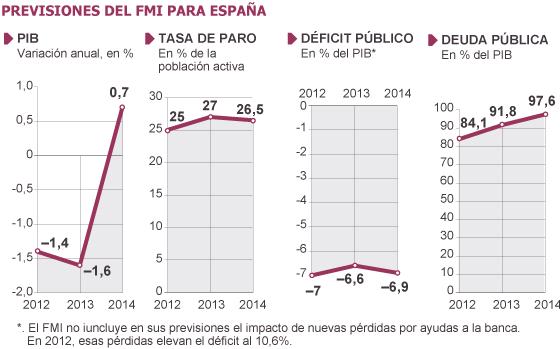 Anteriores previsiones para españa del FMI