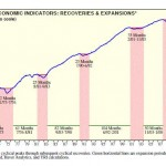 Coincident Economic Indicators3