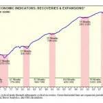 Coincident Economic Indicators3
