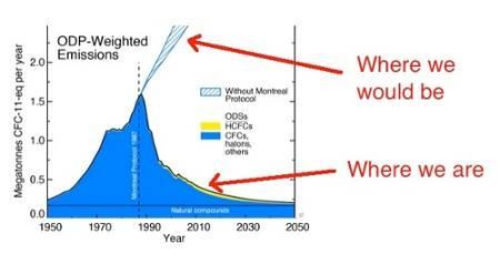 hvac-ozone-depletion-emissions-montreal-protocol-air-conditioner