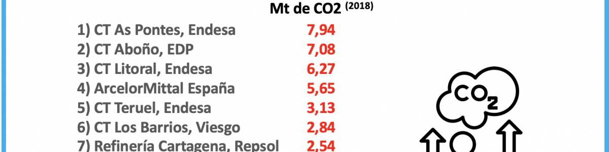 Los mayores emisores de CO2