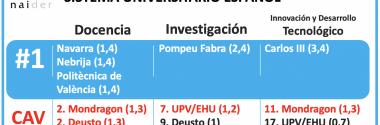 Ranking de Universidades del Sistema Universitario Español