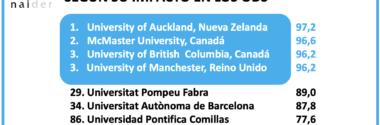 Ránking de Universidades según su impacto en los ODS