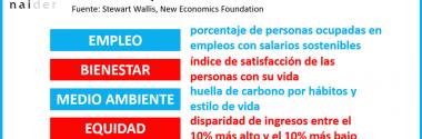Cinco Indicadores de Crecimiento mejores que el PIB