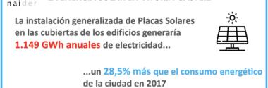 Vitoria-Gasteiz puede producir más energía de la que consume mediante placas solares