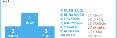 Ranking de países más innovadores
