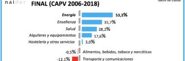 Aumento del gasto de los hogares en Energía