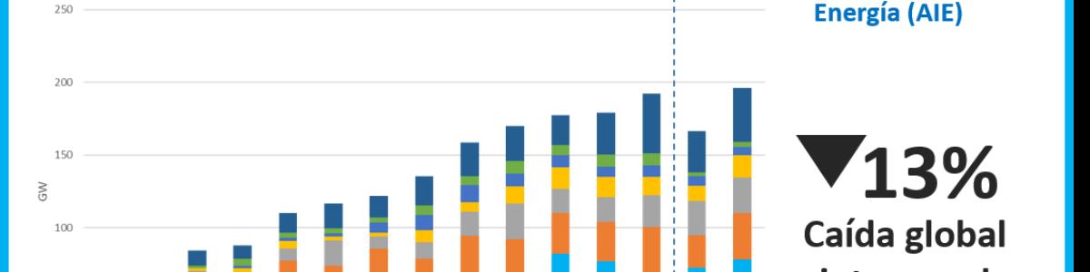 La instalación de energía renovable no se escapa a la crisis del Covid19